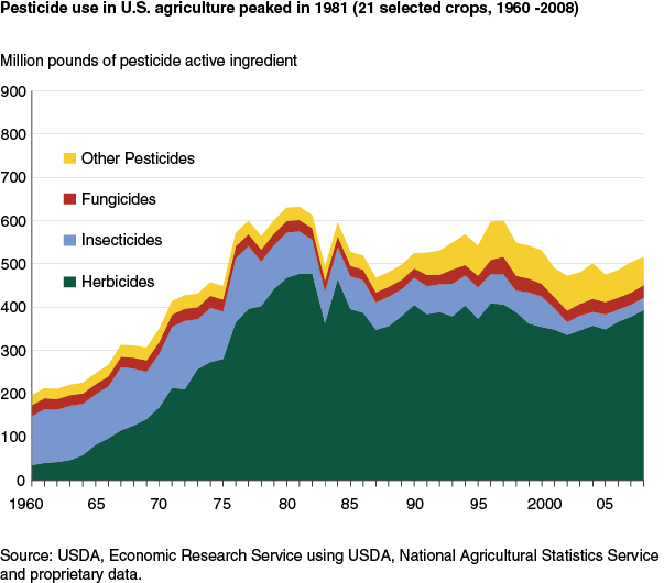 GMOs were introduced in 1996. Herbicide usage is virtually unchanged, but the rest have been reduced dramatically.